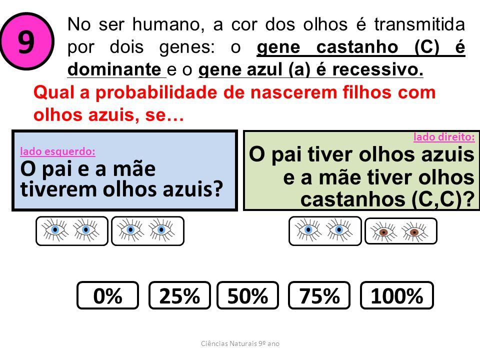 Ciências Naturais 9º ano No ser humano, a cor dos olhos é transmitida por dois genes: o gene castanho (C) é dominante e o gene azul (a) é recessivo. 9