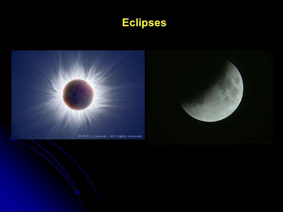 Eclipses e fases da Lua S LC Eclipse Solar Terra S LC LN Eclipse Lunar S Eclítica Plano da órbita lunar L T T L Lua no cone de sombra da Terra Lua acima da eclítica Terra
