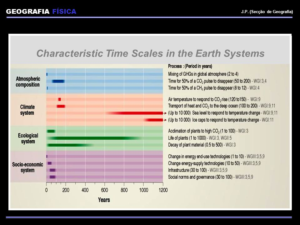 Characteristic Time Scales in the Earth Systems GEOGRAFIA FÍSICA J.P. (Secção de Geografia)