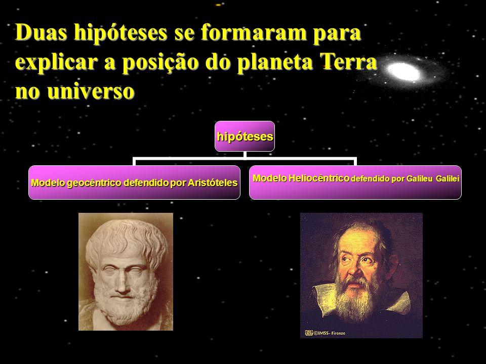 hipóteses Modelo geocêntrico defendido por Aristóteles Modelo Heliocêntrico defendido por Galileu Galilei Duas hipóteses se formaram para explicar a p