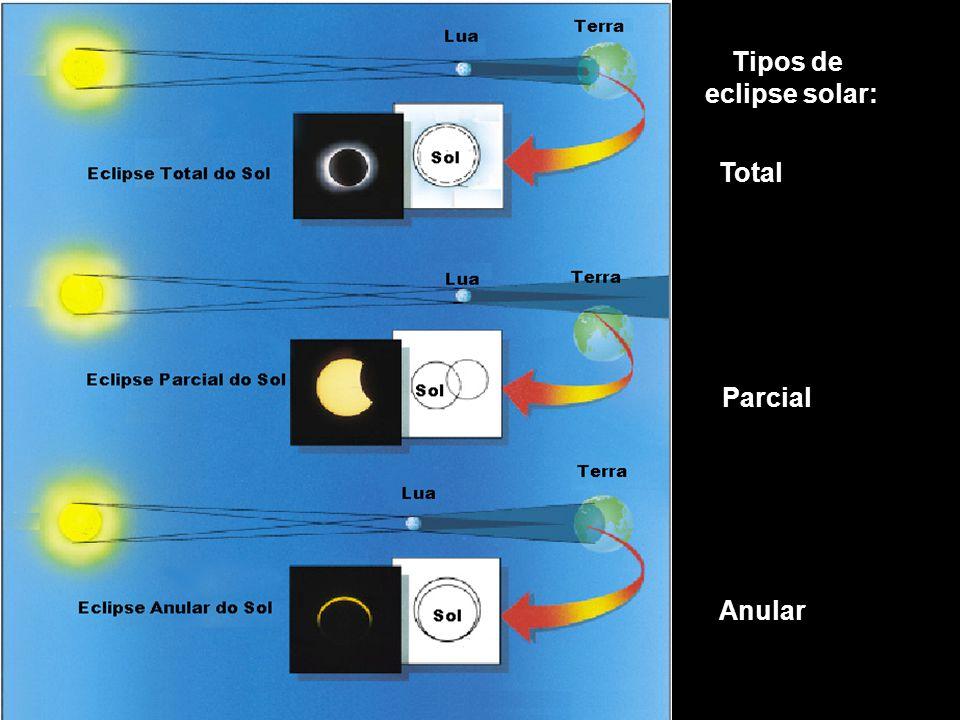 Total Parcial Anular Tipos de eclipse solar: