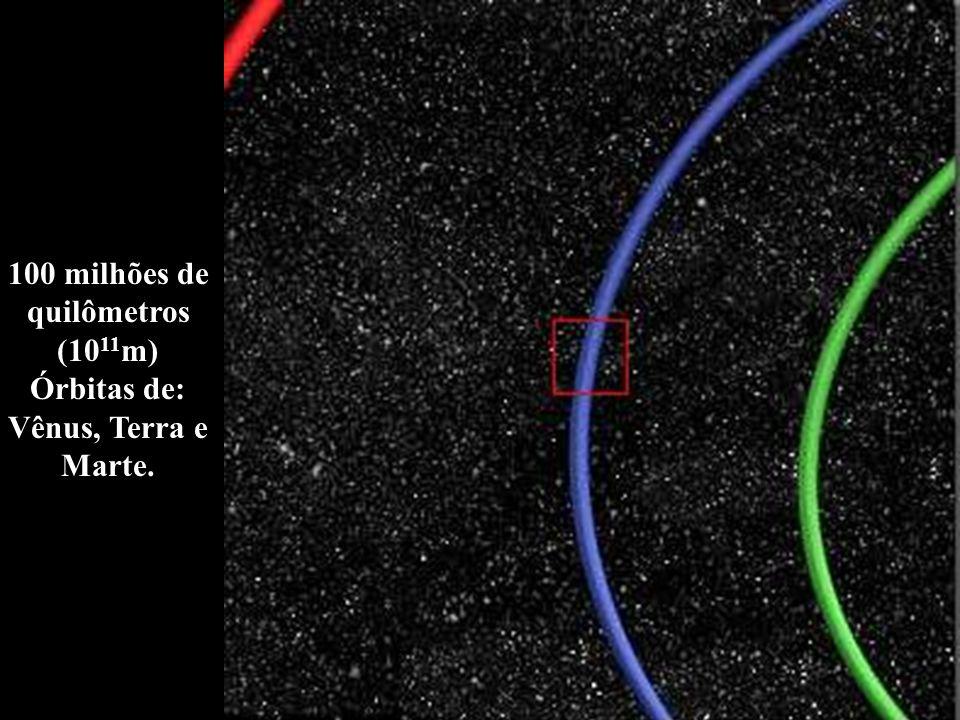 100 milhões de quilômetros (10 11 m) Órbitas de: Vênus, Terra e Marte.