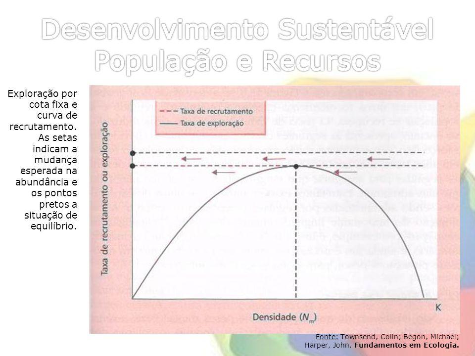 Fonte: Townsend, Colin; Begon, Michael; Harper, John. Fundamentos em Ecologia. Exploração por cota fixa e curva de recrutamento. As setas indicam a mu