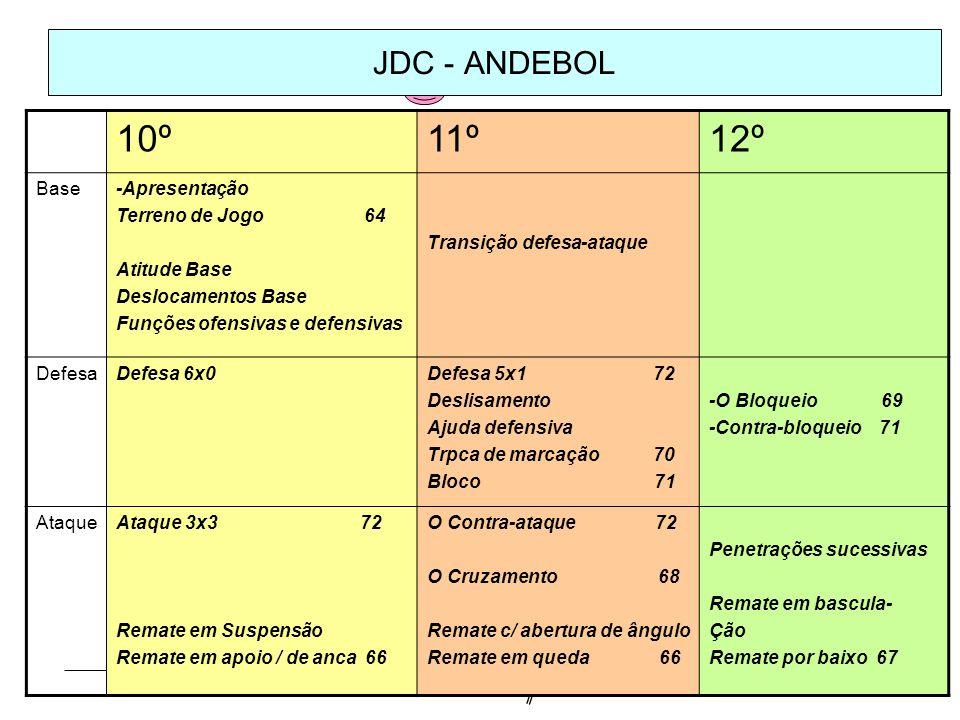 JDC - ANDEBOL 10º11º12º Base-Apresentação Terreno de Jogo 64 Atitude Base Deslocamentos Base Funções ofensivas e defensivas Transição defesa-ataque De