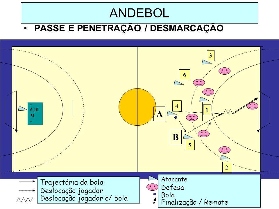ANDEBOL PASSE E PENETRAÇÃO / DESMARCAÇÃO Trajectória da bola Deslocação jogador Deslocação jogador c/ bola Atacante Defesa Bola Finalização / Remate B