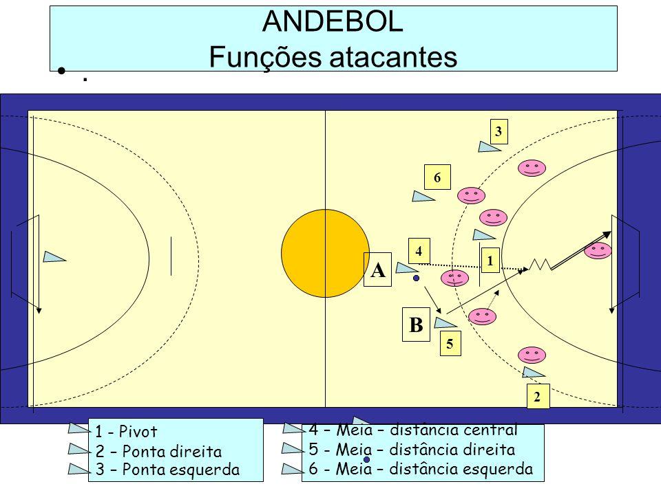 ANDEBOL Funções atacantes. 1 - Pivot 2 – Ponta direita 3 – Ponta esquerda 4 – Meia – distância central 5 - Meia – distância direita 6 - Meia – distânc