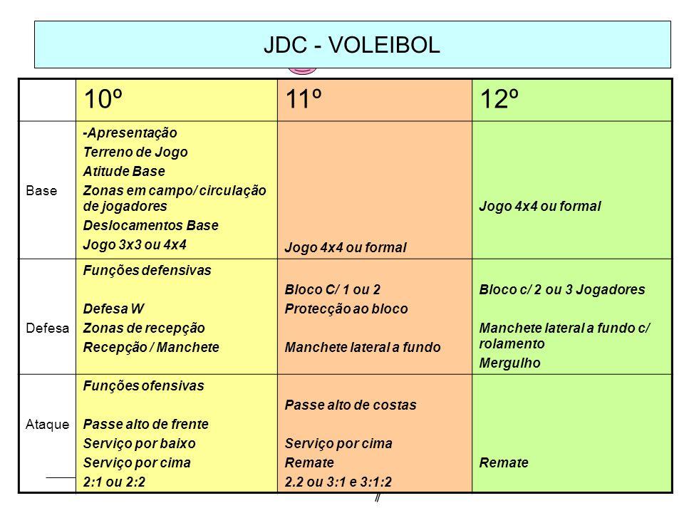 JDC - VOLEIBOL 10º11º12º Base -Apresentação Terreno de Jogo Atitude Base Zonas em campo/ circulação de jogadores Deslocamentos Base Jogo 3x3 ou 4x4 Jo