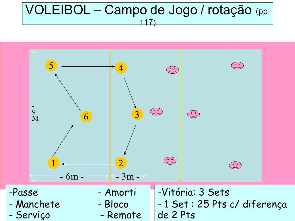 -Passe - Amorti - Manchete- Bloco - Serviço - Remate 5 VOLEIBOL – Campo de Jogo / rotação (pp: 117) 6 1 3 4 2 -Vitória: 3 Sets - 1 Set : 25 Pts c/ dif