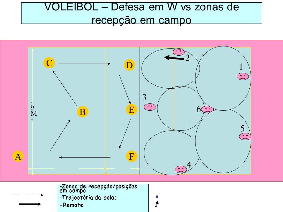 -Zonas de recepção/posições em campo -Trajectória da bola; -Remate v C VOLEIBOL – Defesa em W vs zonas de recepção em campo B A E D F -9M--9M- 1 5 6 2