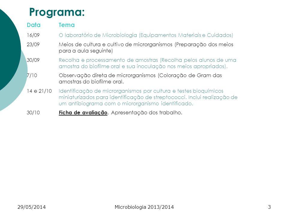 29/05/2014Microbiologia 2013/20143 Programa: DataTema 16/09O laboratório de Microbiologia (Equipamentos Materiais e Cuidados) 23/09Meios de cultura e cultivo de microrganismos (Preparação dos meios para a aula seguinte) 30/09Recolha e processamento de amostras (Recolha pelos alunos de uma amostra do biofilme oral e sua inoculação nos meios apropriados).