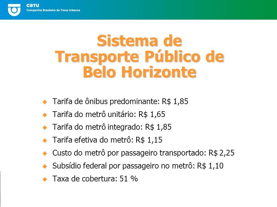 Sistema de Transporte Público de Belo Horizonte Tarifa de ônibus predominante: R$ 1,85 Tarifa do metrô unitário: R$ 1,65 Tarifa do metrô integrado: R$ 1,85 Tarifa efetiva do metrô: R$ 1,15 Custo do metrô por passageiro transportado: R$ 2,25 Subsídio federal por passageiro no metrô: R$ 1,10 Taxa de cobertura: 51 %