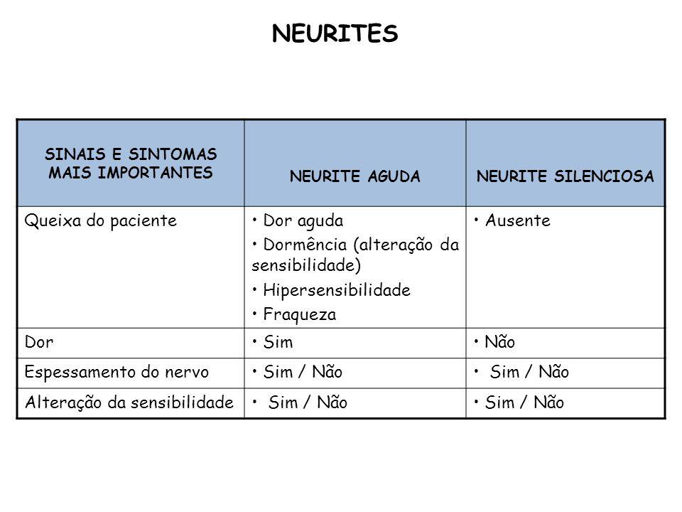 SINAIS E SINTOMAS MAIS IMPORTANTES NEURITE AGUDANEURITE SILENCIOSA Queixa do paciente Dor aguda Dormência (alteração da sensibilidade) Hipersensibilid