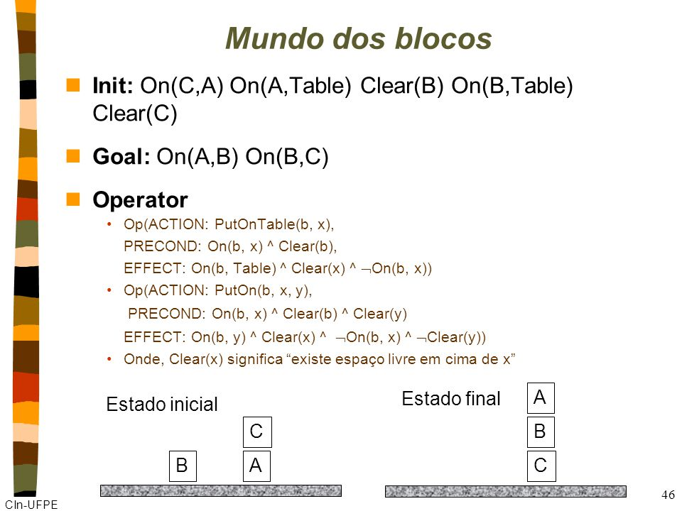 CIn-UFPE 46 Mundo dos blocos nInit: On(C,A) On(A,Table) Clear(B) On(B,Table) Clear(C) nGoal: On(A,B) On(B,C) nOperator Op(ACTION: PutOnTable(b, x), PR