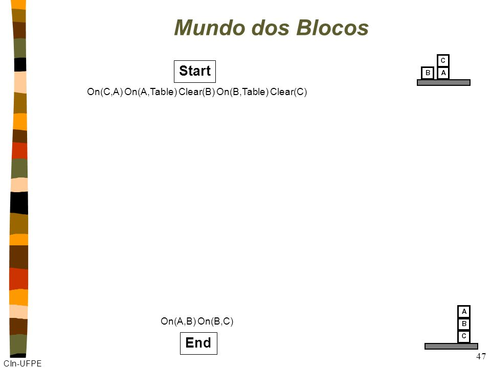 CIn-UFPE 47 Mundo dos Blocos Start On(C,A) On(A,Table) Clear(B) On(B,Table) Clear(C) End On(A,B) On(B,C)