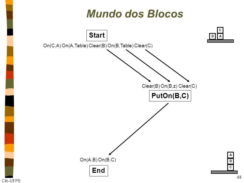 CIn-UFPE 48 Mundo dos Blocos Start On(C,A) On(A,Table) Clear(B) On(B,Table) Clear(C) End On(A,B) On(B,C) PutOn(B,C) Clear(B) On(B,z) Clear(C)