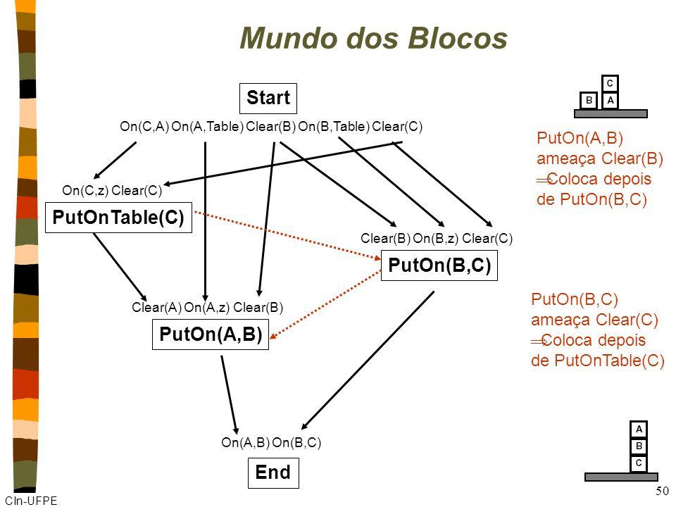 CIn-UFPE 50 Mundo dos Blocos Start On(C,A) On(A,Table) Clear(B) On(B,Table) Clear(C) End On(A,B) On(B,C) PutOn(A,B) Clear(A) On(A,z) Clear(B) PutOn(A,B) ameaça Clear(B) Coloca depois de PutOn(B,C) PutOnTable(C) On(C,z) Clear(C) PutOn(B,C) Clear(B) On(B,z) Clear(C) PutOn(B,C) ameaça Clear(C) Coloca depois de PutOnTable(C)