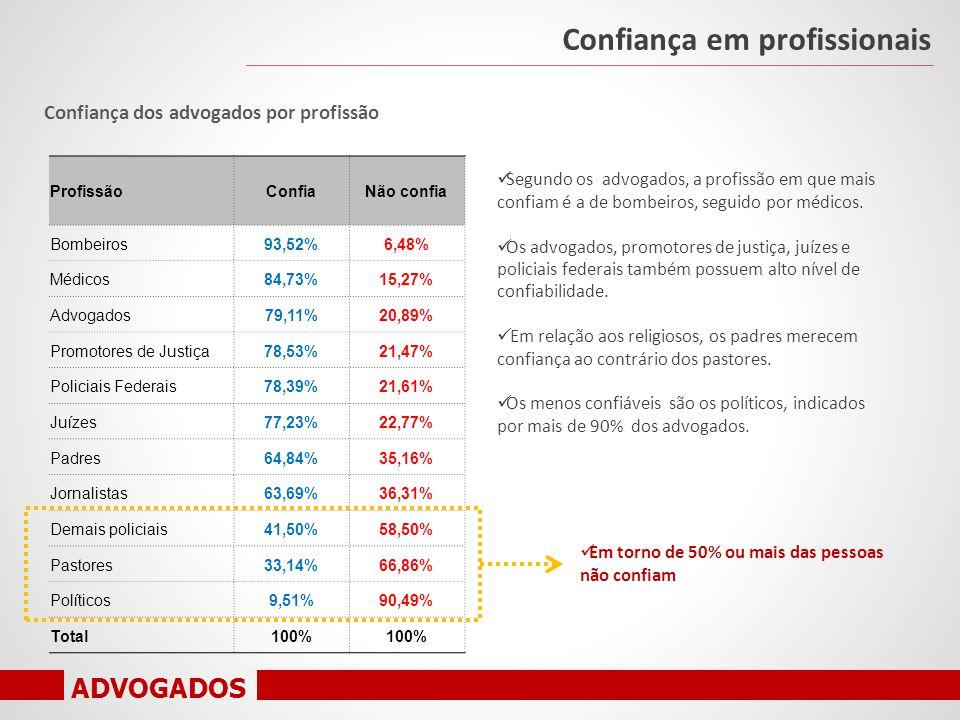 ADVOGADOS Confiança dos advogados por profissão Confiança em profissionais ProfissãoConfiaNão confia Bombeiros93,52%6,48% Médicos84,73%15,27% Advogados79,11%20,89% Promotores de Justiça78,53%21,47% Policiais Federais78,39%21,61% Juízes77,23%22,77% Padres64,84%35,16% Jornalistas63,69%36,31% Demais policiais41,50%58,50% Pastores33,14%66,86% Políticos9,51%90,49% Total100% Segundo os advogados, a profissão em que mais confiam é a de bombeiros, seguido por médicos.