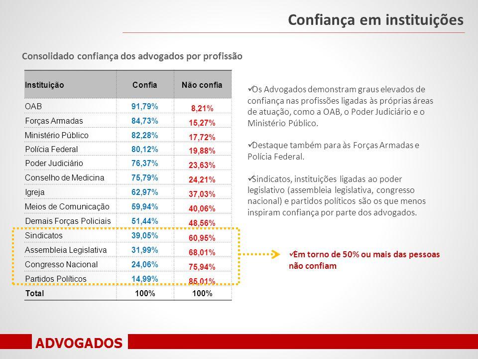 ADVOGADOS Consolidado confiança dos advogados por profissão Confiança em instituições InstituiçãoConfiaNão confia OAB91,79% 8,21% Forças Armadas84,73% 15,27% Ministério Público82,28% 17,72% Polícia Federal80,12% 19,88% Poder Judiciário76,37% 23,63% Conselho de Medicina75,79% 24,21% Igreja62,97% 37,03% Meios de Comunicação59,94% 40,06% Demais Forças Policiais51,44% 48,56% Sindicatos39,05% 60,95% Assembleia Legislativa31,99% 68,01% Congresso Nacional24,06% 75,94% Partidos Políticos14,99% 85,01% Total100% Os Advogados demonstram graus elevados de confiança nas profissões ligadas às próprias áreas de atuação, como a OAB, o Poder Judiciário e o Ministério Público.