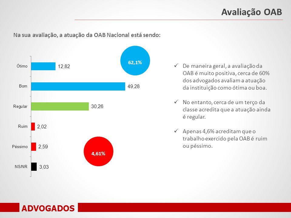 ADVOGADOS Na sua avaliação, a atuação da OAB Nacional está sendo: Avaliação OAB De maneira geral, a avaliação da OAB é muito positiva, cerca de 60% dos advogados avaliam a atuação da instituição como ótima ou boa.