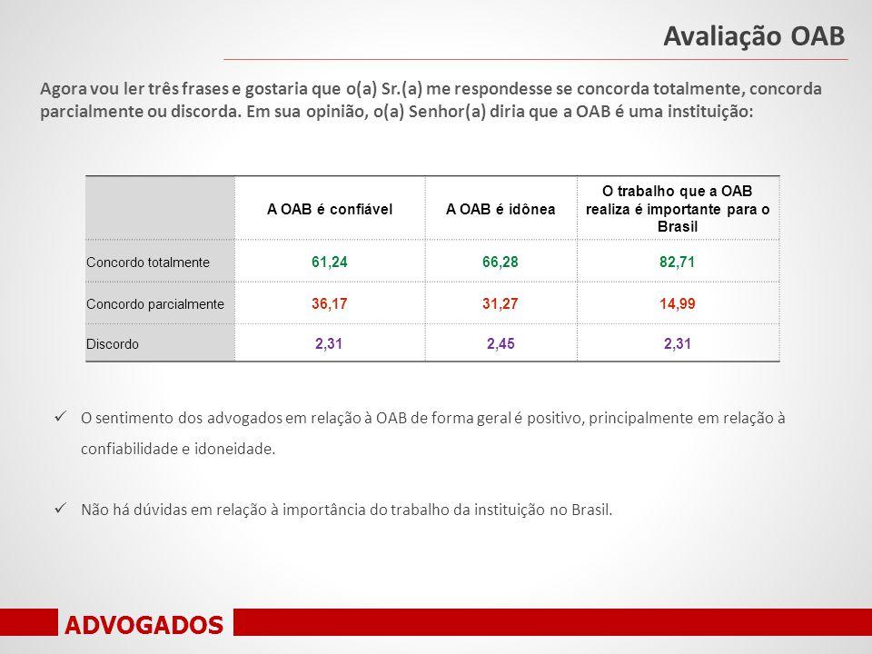 ADVOGADOS A OAB é confiávelA OAB é idônea O trabalho que a OAB realiza é importante para o Brasil Concordo totalmente 61,2466,2882,71 Concordo parcialmente 36,1731,2714,99 Discordo 2,312,452,31 Agora vou ler três frases e gostaria que o(a) Sr.(a) me respondesse se concorda totalmente, concorda parcialmente ou discorda.