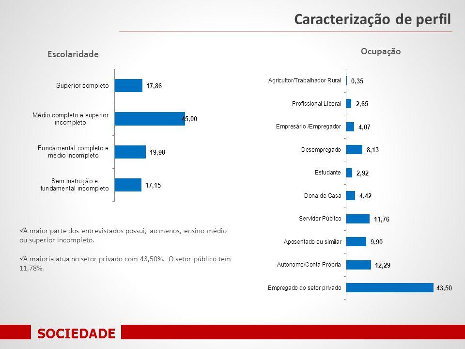 SOCIEDADE Caracterização de perfil Escolaridade A maior parte dos entrevistados possui, ao menos, ensino médio ou superior incompleto.