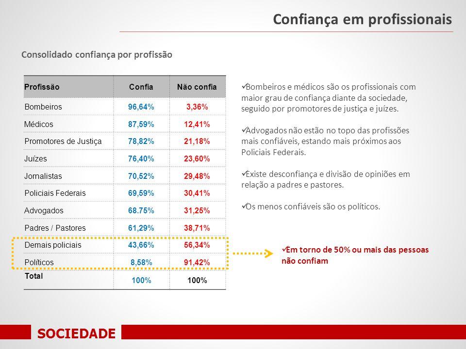 SOCIEDADE Consolidado confiança por profissão Confiança em profissionais ProfissãoConfiaNão confia Bombeiros96,64%3,36% Médicos87,59%12,41% Promotores de Justiça78,82%21,18% Juízes76,40%23,60% Jornalistas70,52%29,48% Policiais Federais69,59%30,41% Advogados68.75%31,25% Padres / Pastores61,29%38,71% Demais policiais43,66%56,34% Políticos8,58%91,42% Total 100% Bombeiros e médicos são os profissionais com maior grau de confiança diante da sociedade, seguido por promotores de justiça e juízes.