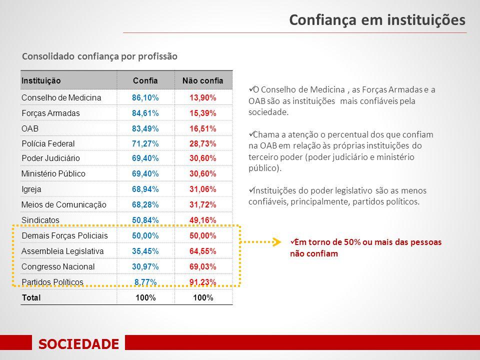 SOCIEDADE Consolidado confiança por profissão Confiança em instituições InstituiçãoConfiaNão confia Conselho de Medicina86,10%13,90% Forças Armadas84,61%15,39% OAB83,49%16,51% Polícia Federal71,27%28,73% Poder Judiciário69,40%30,60% Ministério Público69,40%30,60% Igreja68,94%31,06% Meios de Comunicação68,28%31,72% Sindicatos50,84%49,16% Demais Forças Policiais50,00% Assembleia Legislativa35,45%64,55% Congresso Nacional30,97%69,03% Partidos Políticos8,77%91,23% Total100% O Conselho de Medicina, as Forças Armadas e a OAB são as instituições mais confiáveis pela sociedade.