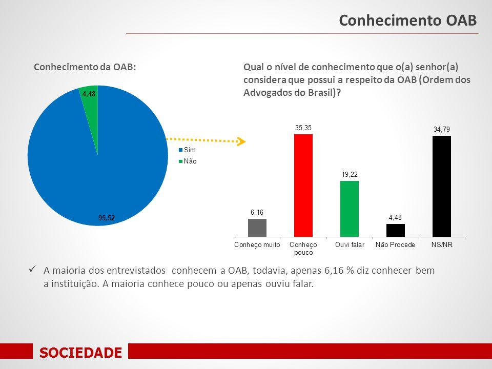 SOCIEDADE Conhecimento da OAB: Conhecimento OAB A maioria dos entrevistados conhecem a OAB, todavia, apenas 6,16 % diz conhecer bem a instituição.