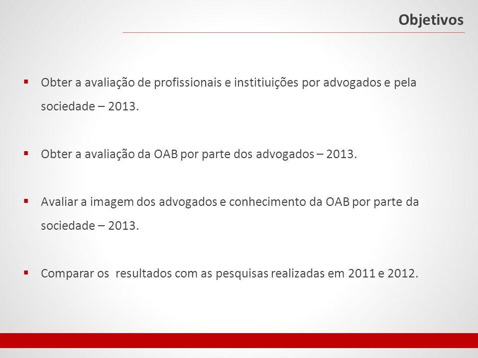 Objetivos Obter a avaliação de profissionais e institiuições por advogados e pela sociedade – 2013.