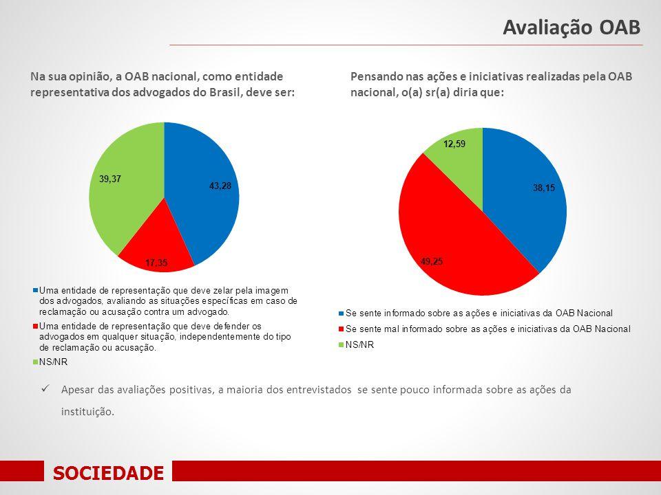 SOCIEDADE Avaliação OAB Na sua opinião, a OAB nacional, como entidade representativa dos advogados do Brasil, deve ser: Pensando nas ações e iniciativas realizadas pela OAB nacional, o(a) sr(a) diria que: Apesar das avaliações positivas, a maioria dos entrevistados se sente pouco informada sobre as ações da instituição.