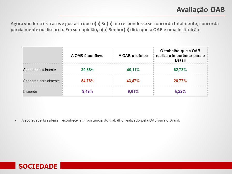 SOCIEDADE A OAB é confiávelA OAB é idônea O trabalho que a OAB realiza é importante para o Brasil Concordo totalmente 30,88%40,11%62,78% Concordo parcialmente 54,76%43,47%26,77% Discordo 8,49%9,61%5,22% Agora vou ler três frases e gostaria que o(a) Sr.(a) me respondesse se concorda totalmente, concorda parcialmente ou discorda.