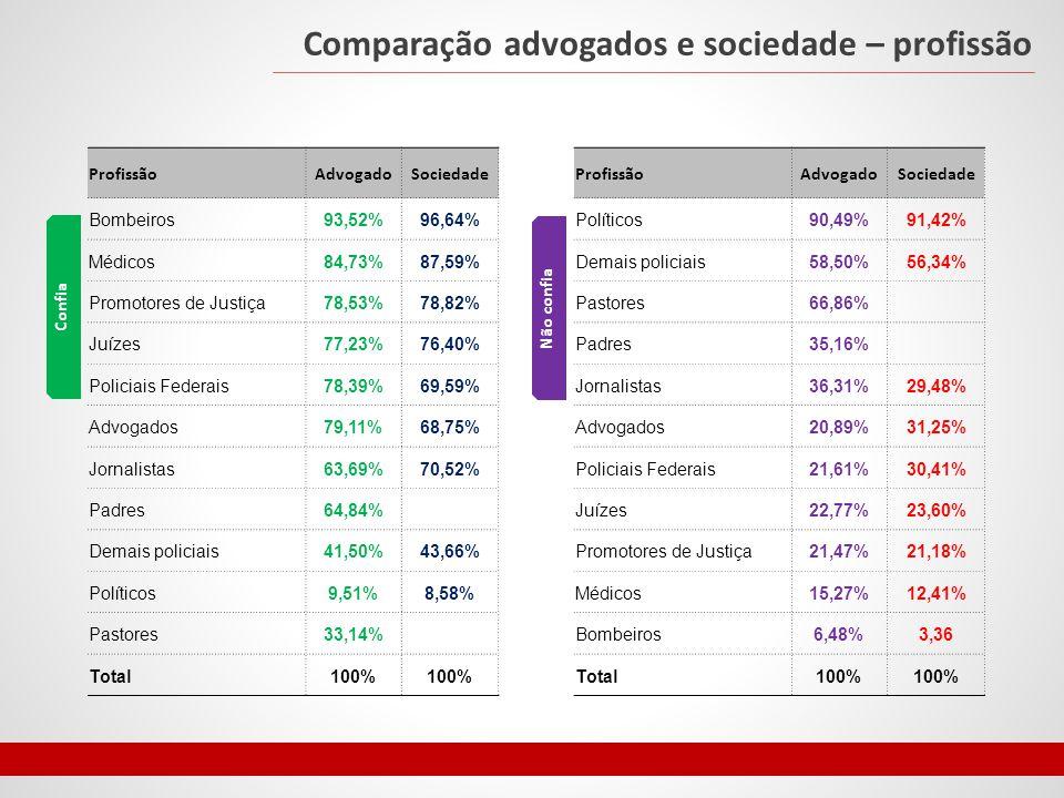 Comparação advogados e sociedade – profissão ProfissãoAdvogadoSociedade Bombeiros93,52%96,64% Médicos84,73%87,59% Promotores de Justiça78,53%78,82% Juízes77,23%76,40% Policiais Federais78,39%69,59% Advogados79,11%68,75% Jornalistas63,69%70,52% Padres64,84% Demais policiais41,50%43,66% Políticos9,51%8,58% Pastores33,14% Total100% ProfissãoAdvogadoSociedade Políticos90,49%91,42% Demais policiais58,50%56,34% Pastores66,86% Padres35,16% Jornalistas36,31%29,48% Advogados20,89%31,25% Policiais Federais21,61%30,41% Juízes22,77%23,60% Promotores de Justiça21,47%21,18% Médicos15,27%12,41% Bombeiros6,48%3,36 Total100% Confia Não confia