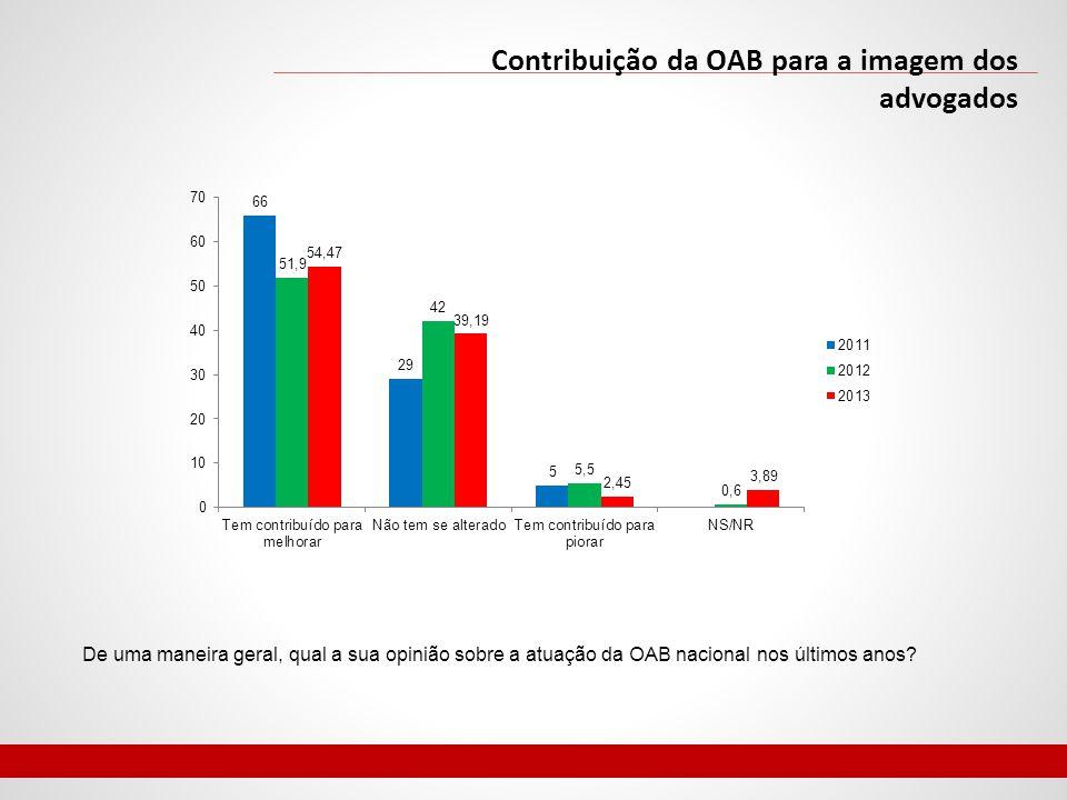 Contribuição da OAB para a imagem dos advogados De uma maneira geral, qual a sua opinião sobre a atuação da OAB nacional nos últimos anos?