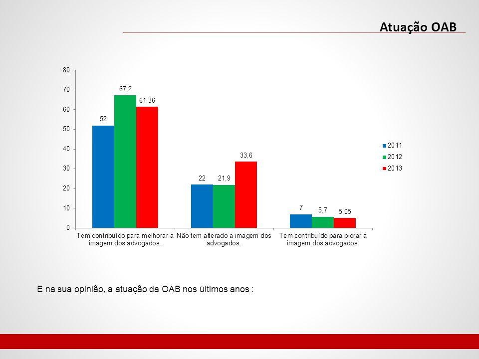 Atuação OAB E na sua opinião, a atuação da OAB nos últimos anos :