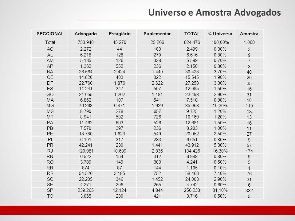Universo e Amostra Sociedade ESTADOSTOTAL%COTA Acre733.5590,38%4 Alagoas3.120.4941,64%17 Amapá669.5260,35%4 Amazonas3.483.9851,83%20 Bahia14.016.9067,35%79 Ceará8.452.3814,43%47 Distrito Federal2.570.1601,35%14 Espírito Santo3.514.9521,84%20 Goiás6.003.7883,15%34 Maranhão6.574.7893,45%37 Mato Grosso3.035.1221,59%17 Mato Grosso do Sul2.449.0241,28%14 Minas Gerais19.597.33010,28%110 Pará7.581.0513,98%42 Paraíba3.766.5281,98%21 Paraná10.444.5265,48%59 Pernambuco8.796.4484,61%49 Piauí3.118.3601,64%17 Rio de Janeiro15.898.9298,34%89 Rio Grande do Norte3.168.0271,66%18 Rio Grande do Sul10.693.9295,61%60 Rondônia1.562.4090,82%9 Roraima450.4790,24%3 Santa Catarina6.248.4363,28%35 São Paulo41.262.19921,64%231 Sergipe2.068.0171,08%12 Tocantins1.383.4450,73%8 TOTAL190.664.79911068