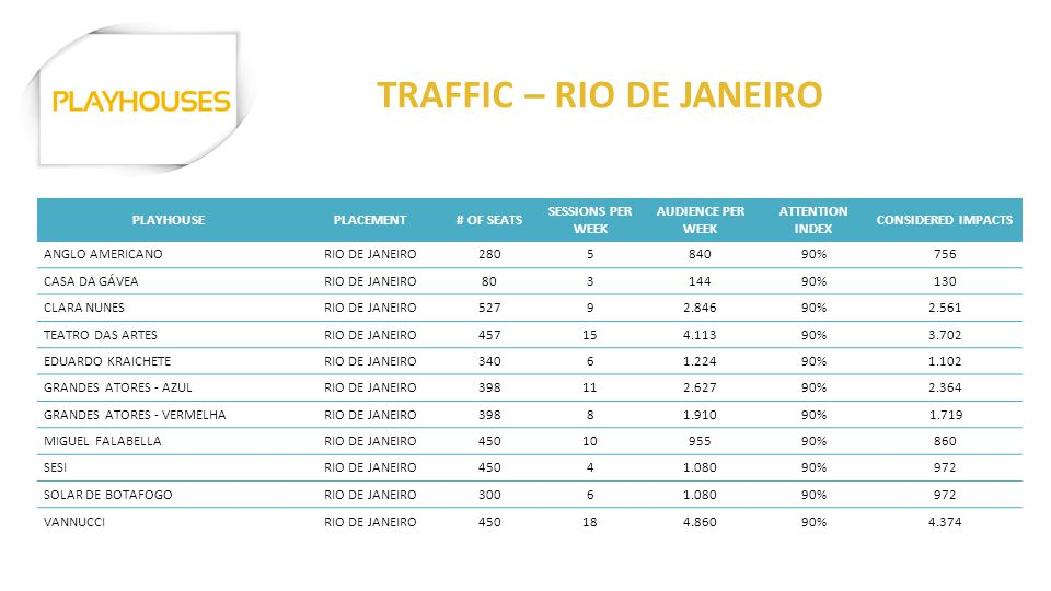 TRAFFIC – RIO DE JANEIRO PLAYHOUSEPLACEMENT# OF SEATS SESSIONS PER WEEK AUDIENCE PER WEEK ATTENTION INDEX CONSIDERED IMPACTS ANGLO AMERICANORIO DE JANEIRO280584090%756 CASA DA GÁVEARIO DE JANEIRO80314490%130 CLARA NUNESRIO DE JANEIRO52792.84690%2.561 TEATRO DAS ARTESRIO DE JANEIRO457154.11390%3.702 EDUARDO KRAICHETERIO DE JANEIRO34061.22490%1.102 GRANDES ATORES - AZULRIO DE JANEIRO398112.62790%2.364 GRANDES ATORES - VERMELHARIO DE JANEIRO39881.91090% 1.719 MIGUEL FALABELLARIO DE JANEIRO4501095590%860 SESIRIO DE JANEIRO45041.08090%972 SOLAR DE BOTAFOGORIO DE JANEIRO30061.08090%972 VANNUCCIRIO DE JANEIRO450184.86090%4.374