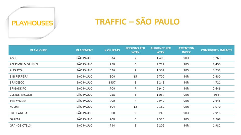 PLAYHOUSEPLACEMENT# OF SEATS SESSIONS PER WEEK AUDIENCE PER WEEK ATTENTION INDEX CONSIDERED IMPACTS AMILSÃO PAULO33471.40390%1.263 ANHEMBI MORUMBISÃO