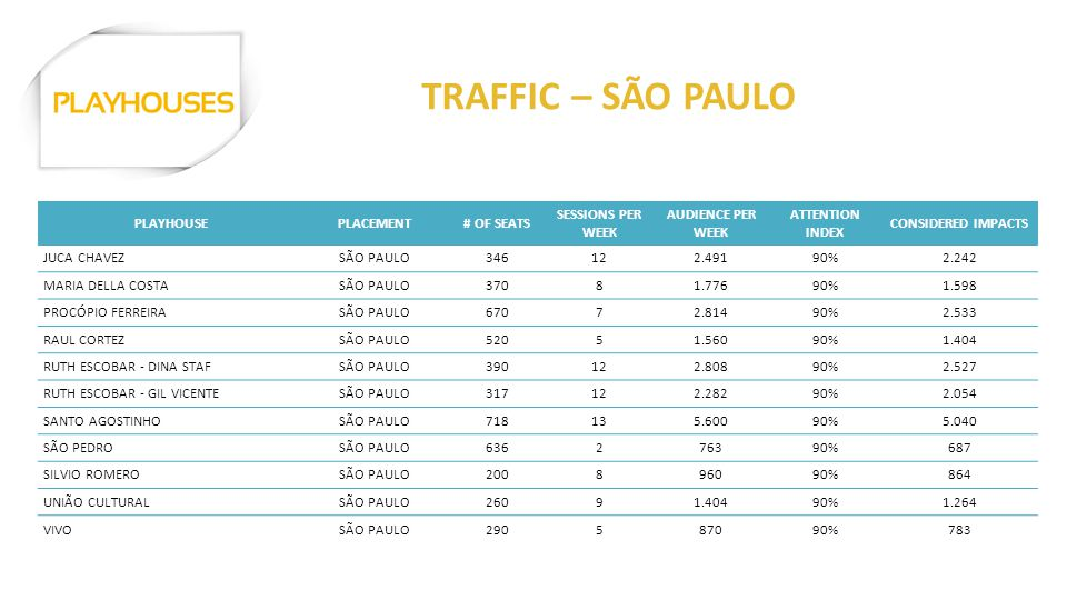 PLAYHOUSEPLACEMENT# OF SEATS SESSIONS PER WEEK AUDIENCE PER WEEK ATTENTION INDEX CONSIDERED IMPACTS JUCA CHAVEZSÃO PAULO346122.49190%2.242 MARIA DELLA