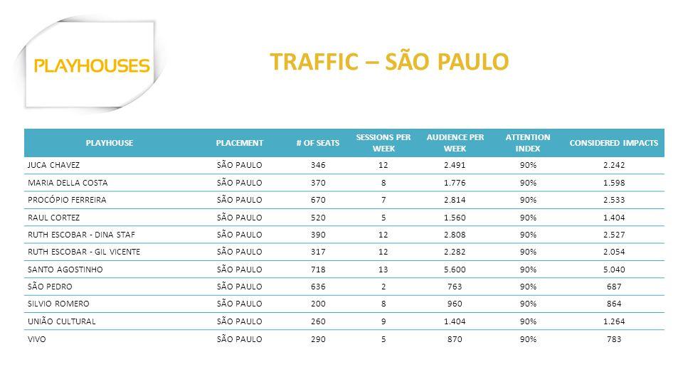 PLAYHOUSEPLACEMENT# OF SEATS SESSIONS PER WEEK AUDIENCE PER WEEK ATTENTION INDEX CONSIDERED IMPACTS JUCA CHAVEZSÃO PAULO346122.49190%2.242 MARIA DELLA COSTASÃO PAULO37081.77690%1.598 PROCÓPIO FERREIRASÃO PAULO67072.81490%2.533 RAUL CORTEZSÃO PAULO52051.56090%1.404 RUTH ESCOBAR - DINA STAFSÃO PAULO390122.80890%2.527 RUTH ESCOBAR - GIL VICENTESÃO PAULO317122.28290%2.054 SANTO AGOSTINHOSÃO PAULO718135.60090%5.040 SÃO PEDROSÃO PAULO636276390%687 SILVIO ROMEROSÃO PAULO200896090%864 UNIÃO CULTURALSÃO PAULO26091.40490%1.264 VIVOSÃO PAULO290587090%783 TRAFFIC – SÃO PAULO
