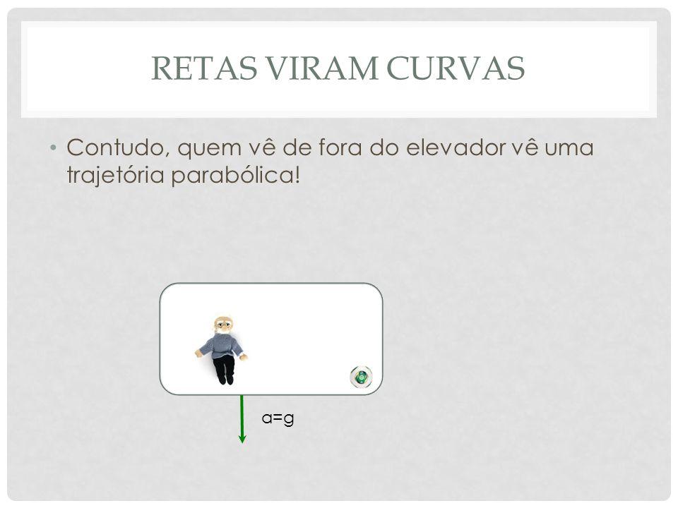 RETAS VIRAM CURVAS Contudo, quem vê de fora do elevador vê uma trajetória parabólica! a=g
