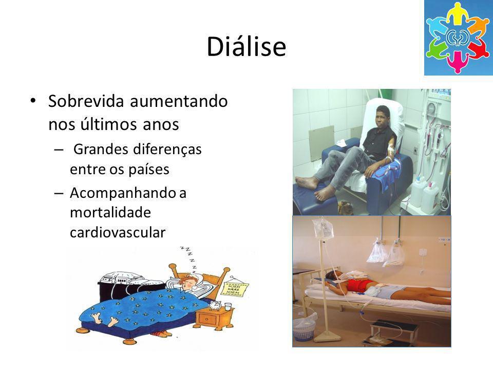 Diálise Sobrevida aumentando nos últimos anos – Grandes diferenças entre os países – Acompanhando a mortalidade cardiovascular