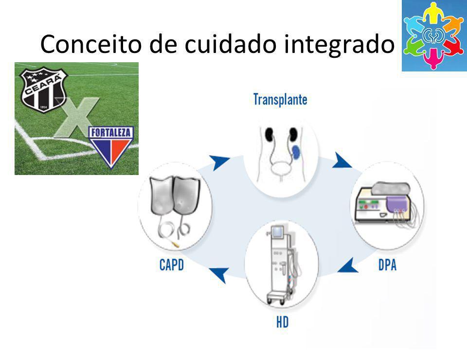 Conceito de cuidado integrado