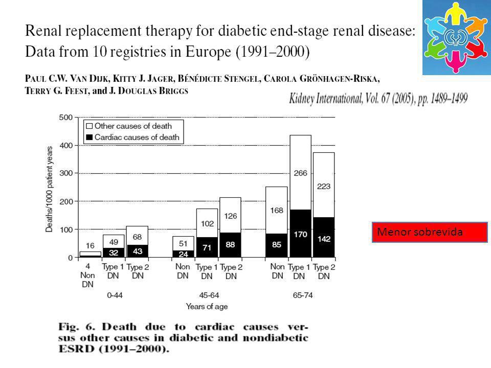 Epidemiologia Brasil – Censo da SBN 2008 87044 pacientes 25,7% por diabetes Março 2008