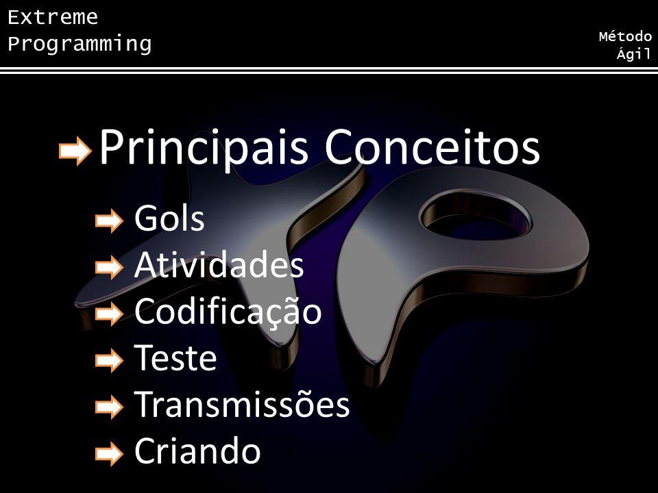 Extreme Programming Método Ágil Características Alocação de Tempo e esforço Artefatos Atividades e papeis Ferramentas Responsabilidade do Código Diret