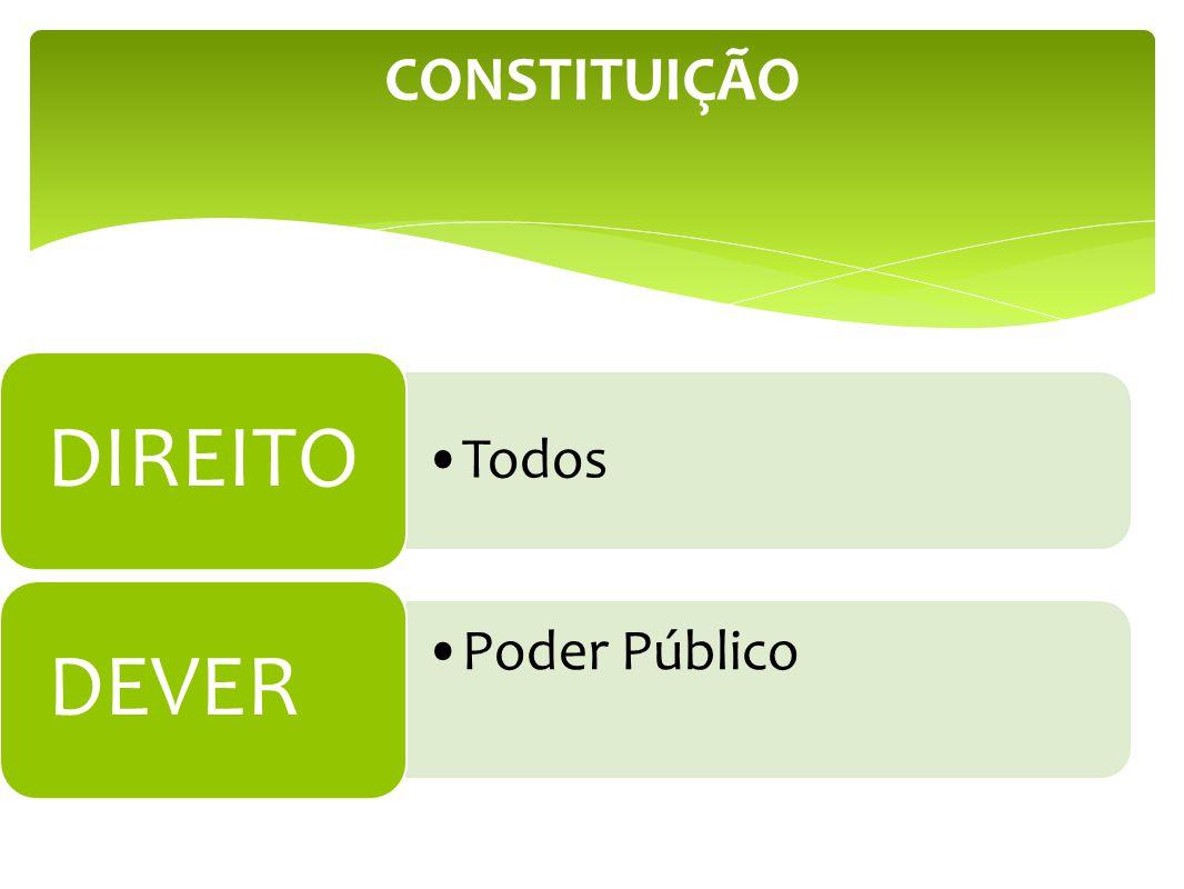 CONSTITUIÇÃO Todos DIREITO Poder Público DEVER