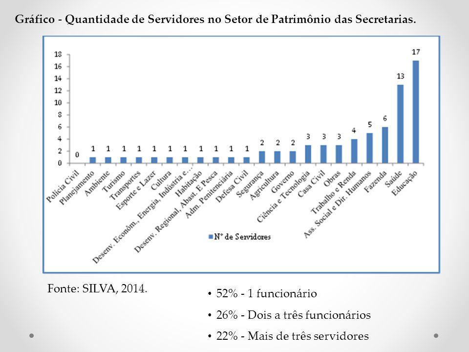 Os órgãos que possuíam maior número de funcionários possuem Almoxarifado Central : Fazenda, Defesa Civil e Saúde.
