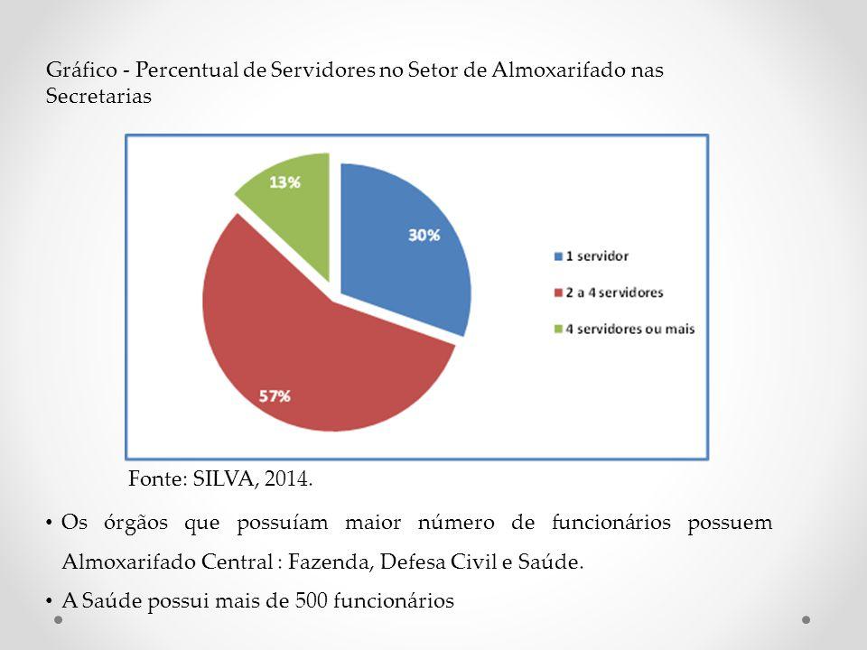 Os órgãos que possuíam maior número de funcionários possuem Almoxarifado Central : Fazenda, Defesa Civil e Saúde. A Saúde possui mais de 500 funcionár