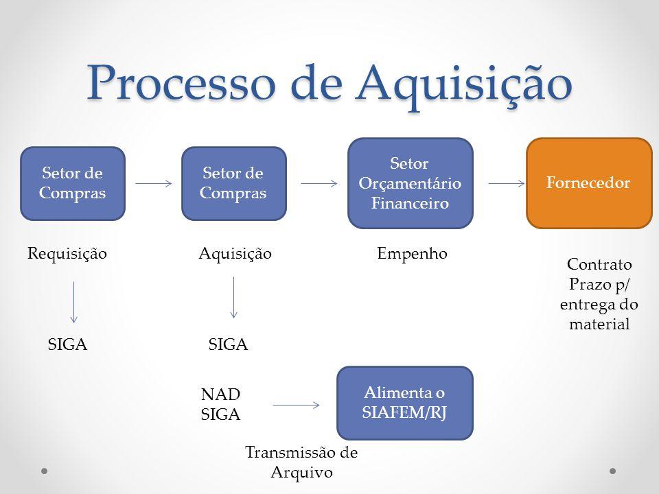 Processo de Aquisição Setor de Compras RequisiçãoAquisição Setor Orçamentário Financeiro Empenho SIGA Fornecedor NAD SIGA Alimenta o SIAFEM/RJ Transmi