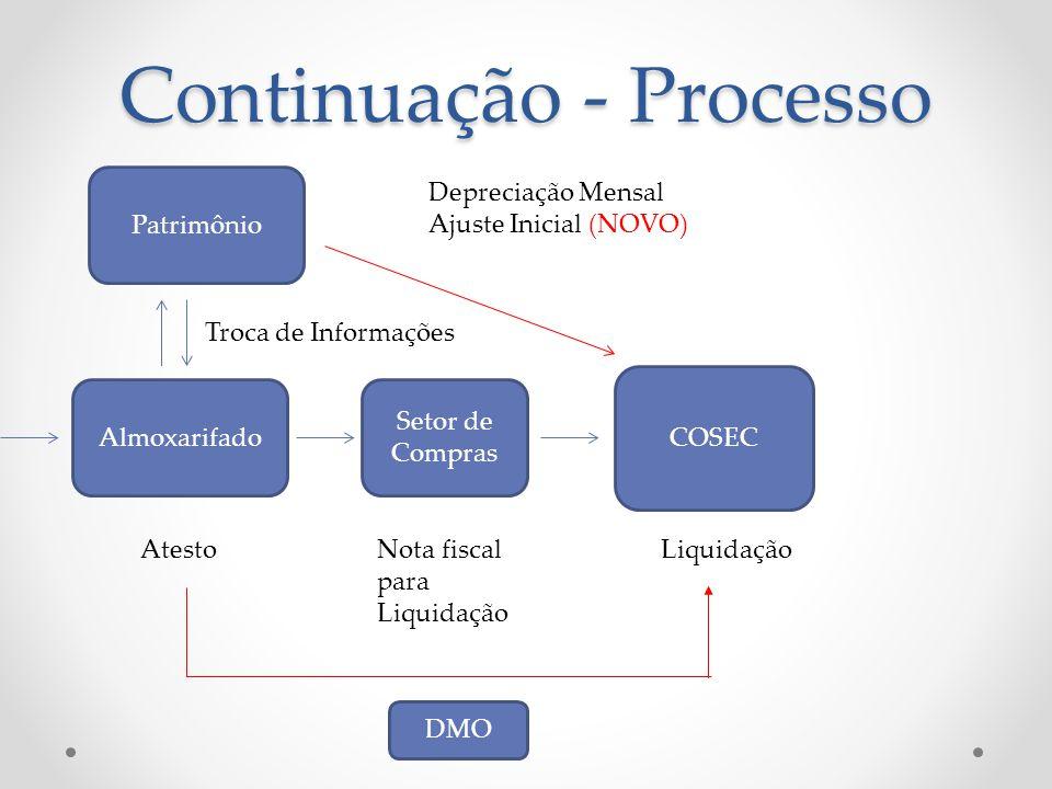 Almoxarifado Setor de Compras AtestoNota fiscal para Liquidação COSEC Liquidação Patrimônio Continuação - Processo DMO Depreciação Mensal Ajuste Inici