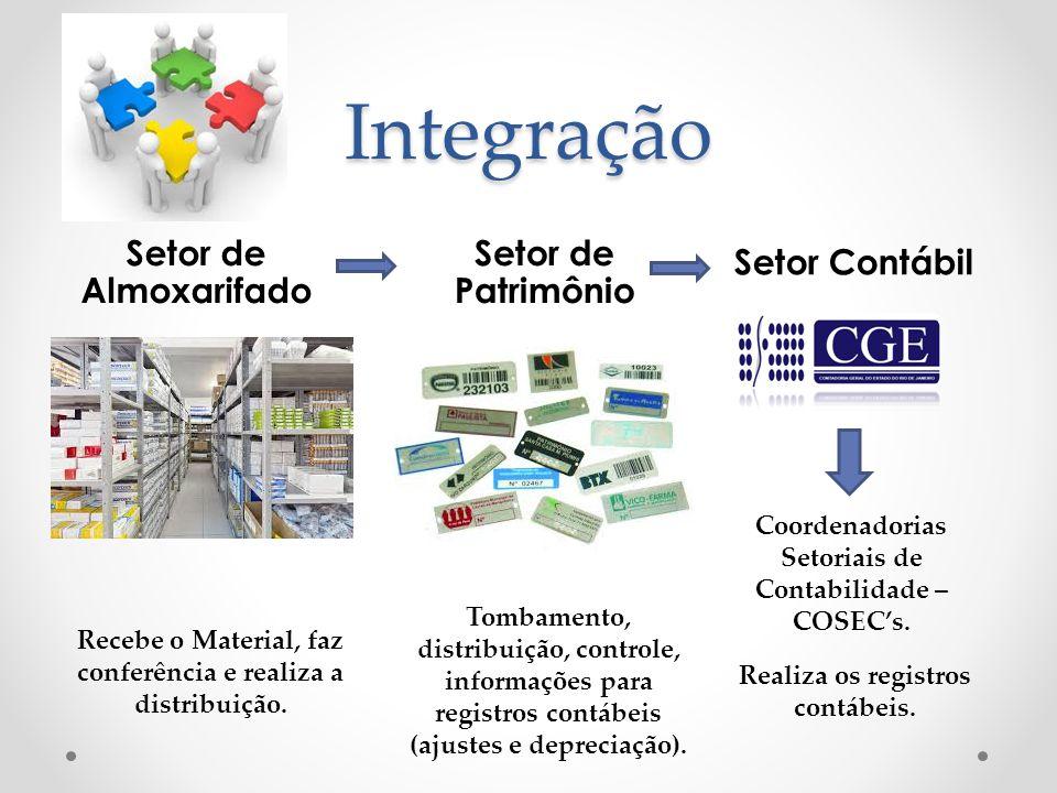 Integração Setor Contábil Setor de Patrimônio Setor de Almoxarifado Coordenadorias Setoriais de Contabilidade – COSECs. Recebe o Material, faz conferê